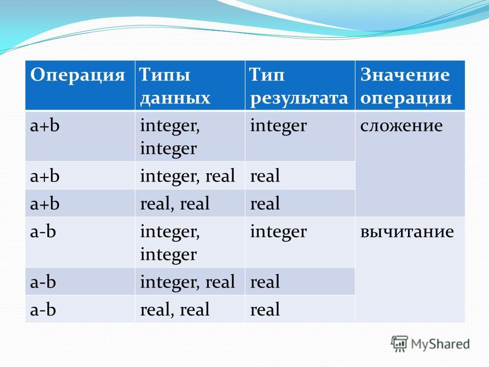 ОперацияТипы данных Тип результата Значение операции a+ba+binteger, integer integerсложение a+ba+binteger, realreal a+ba+breal, realreal a-binteger, integer integerвычитание a-binteger, realreal a-breal, realreal