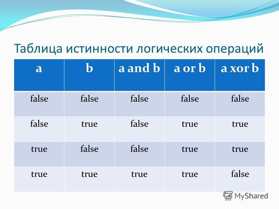Таблица истинности логических операций aba and ba or ba xor b false truefalsetrue false true false