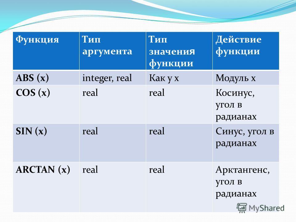 ФункцияТип аргумента Тип значени я функции Действие функции ABS (x)integer, realКак у xМодуль x COS (x)real Косинус, угол в радианах SIN (x)real Синус, угол в радианах ARCTAN (x)real Арктангенс, угол в радианах