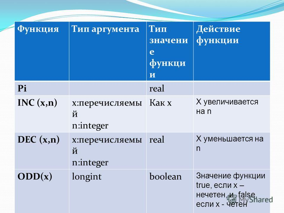 ФункцияТип аргументаТип значени е функци и Действие функции Pireal INC (x,n)x:перечисляемы й n:integer Как x X увеличивается на n DEC (x,n)x:перечисляемы й n:integer real X уменьшается на n ODD(x)longintboolean Значение функции true, если x – нечетен