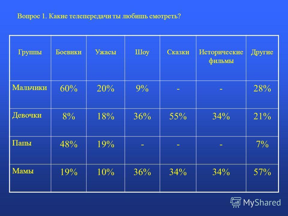 Вопрос 1. Какие телепередачи ты любишь смотреть? ГруппыБоевикиУжасыШоу СказкиИсторические фильмы Другие Мальчики 60%20%9%--28% Девочки 8%18%36%55%34%21% Папы 48%19%---7% Мамы 19%10%36%34% 57%