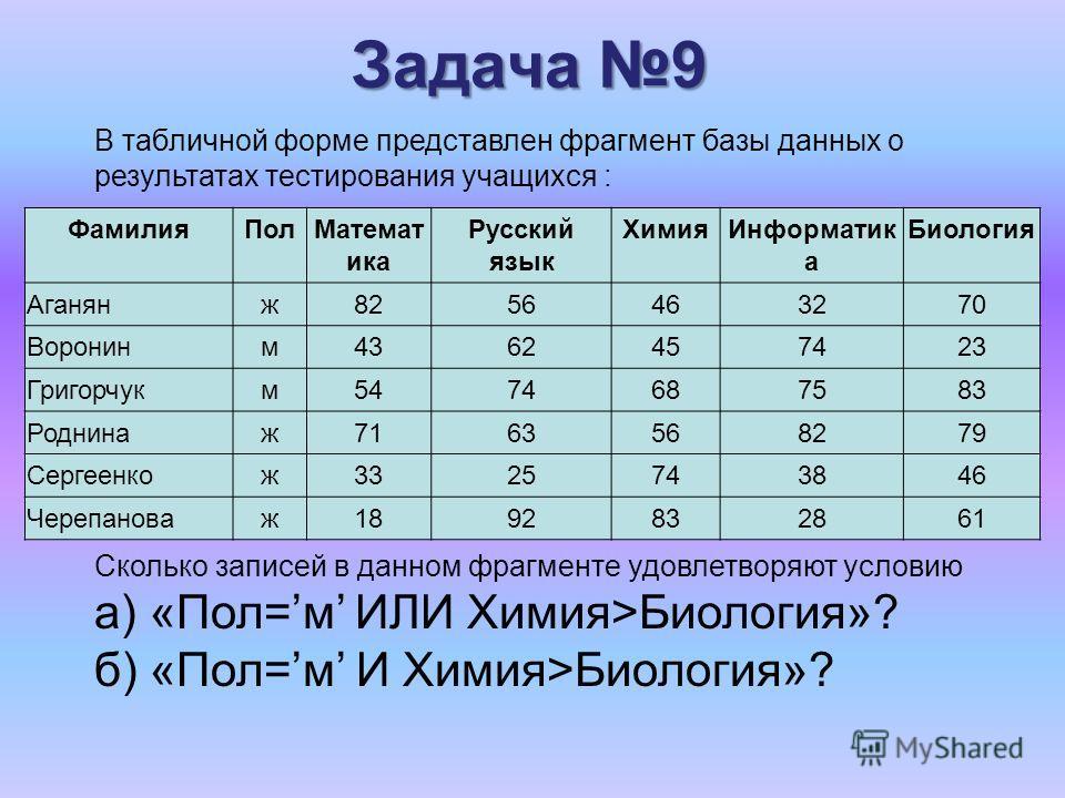 Задача 9 ФамилияПолМатемат ика Русский язык ХимияИнформатик а Биология Аганянж8256463270 Воронинм4362457423 Григорчукм5474687583 Роднинаж7163568279 Сергеенкож3325743846 Черепановаж1892832861 В табличной форме представлен фрагмент базы данных о резуль