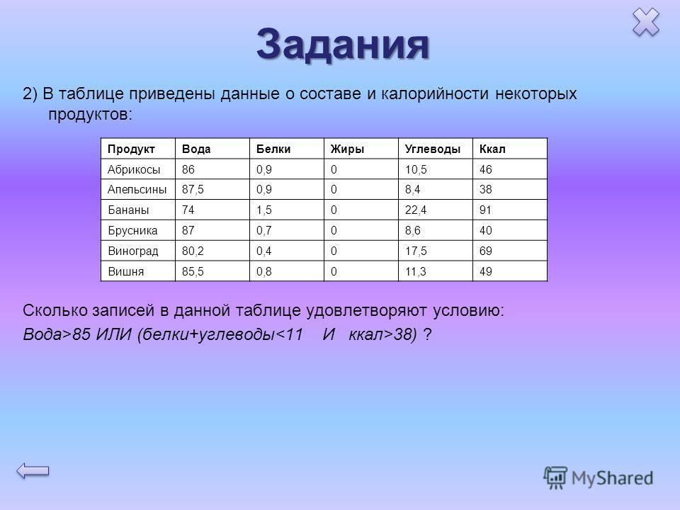 Задания 2) В таблице приведены данные о составе и калорийности некоторых продуктов: Сколько записей в данной таблице удовлетворяют условию: Вода>85 ИЛИ (белки+углеводы 38) ? ПродуктВодаБелкиЖирыУглеводыКкал Абрикосы860,9010,546 Апельсины87,50,908,438