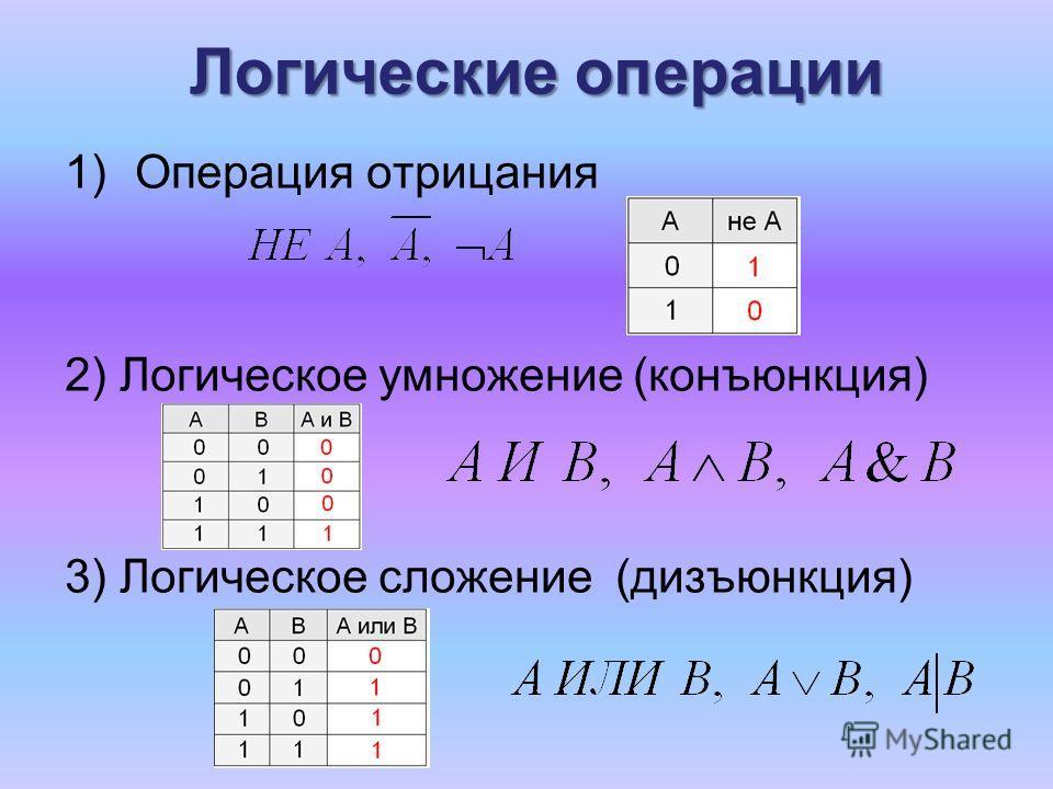 Логические операции 1)Операция отрицания 2) Логическое умножение (конъюнкция) 3) Логическое сложение (дизъюнкция)