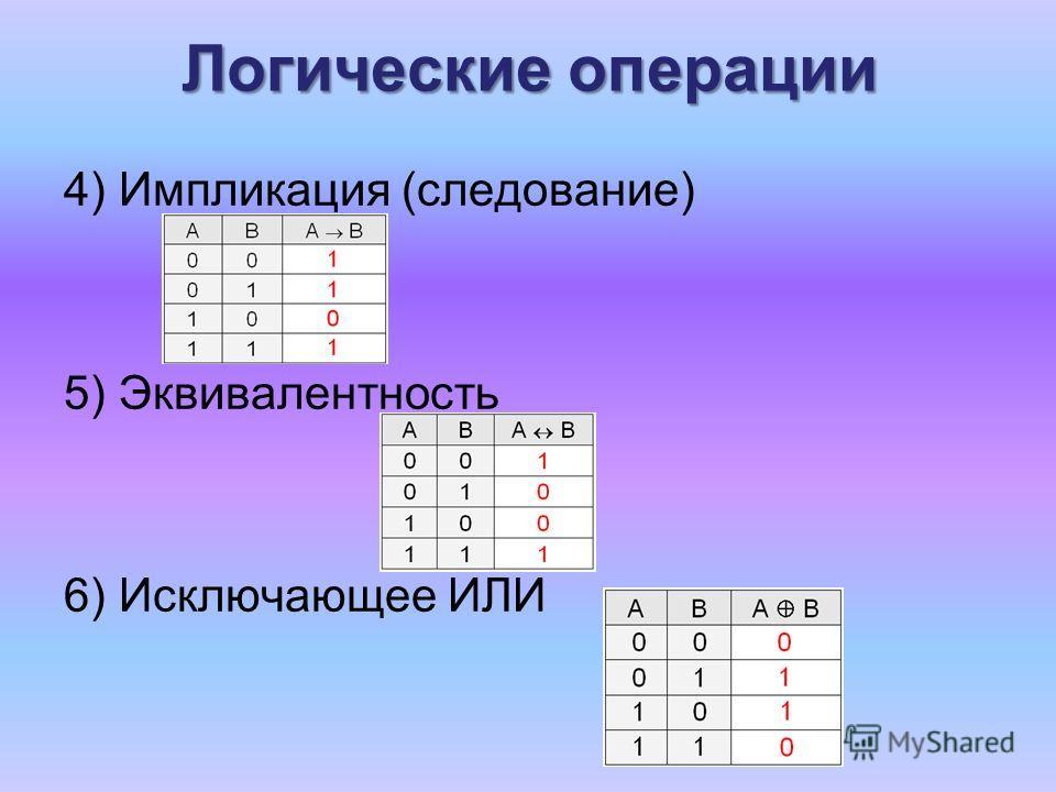 Логические операции 4) Импликация (следование) 5) Эквивалентность 6) Исключающее ИЛИ