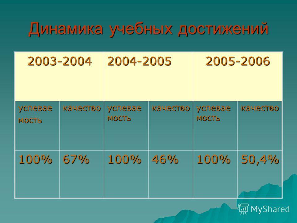 Динамика учебных достижений 2003-20042004-20052005-2006 успеваемостькачество успевае мость качество качество 100%67%100%46%100%50,4%