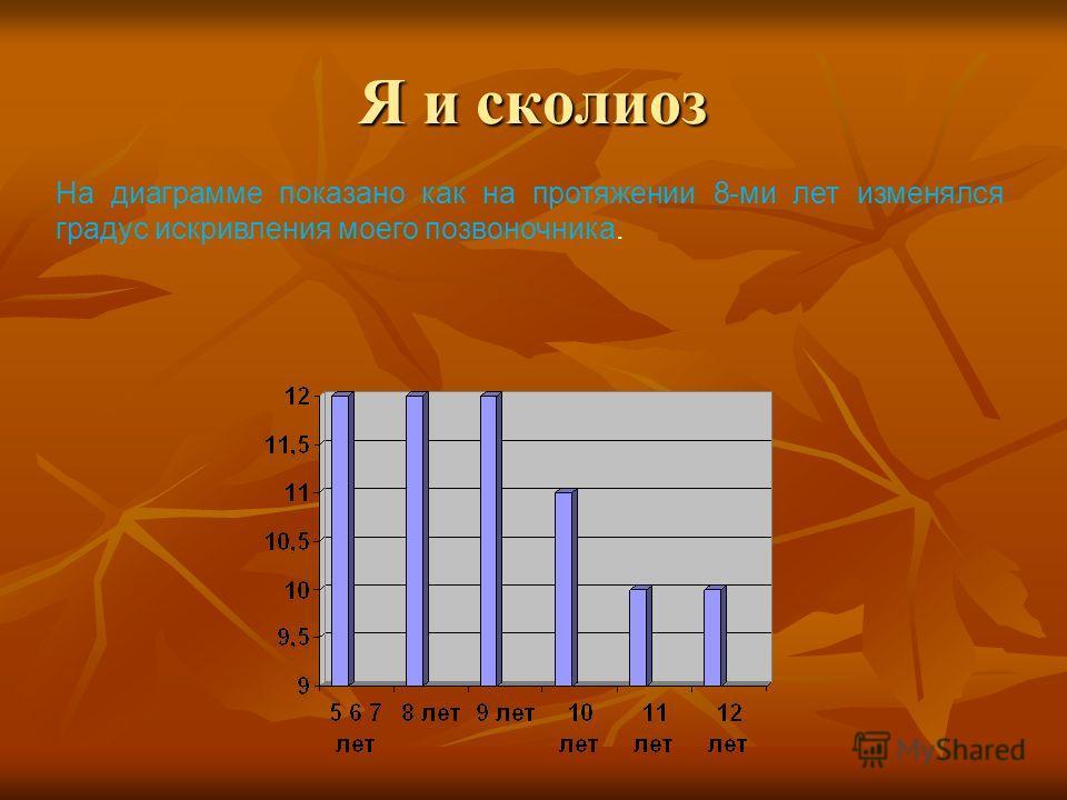 Я и сколиоз На диаграмме показано как на протяжении 8-ми лет изменялся градус искривления моего позвоночника.