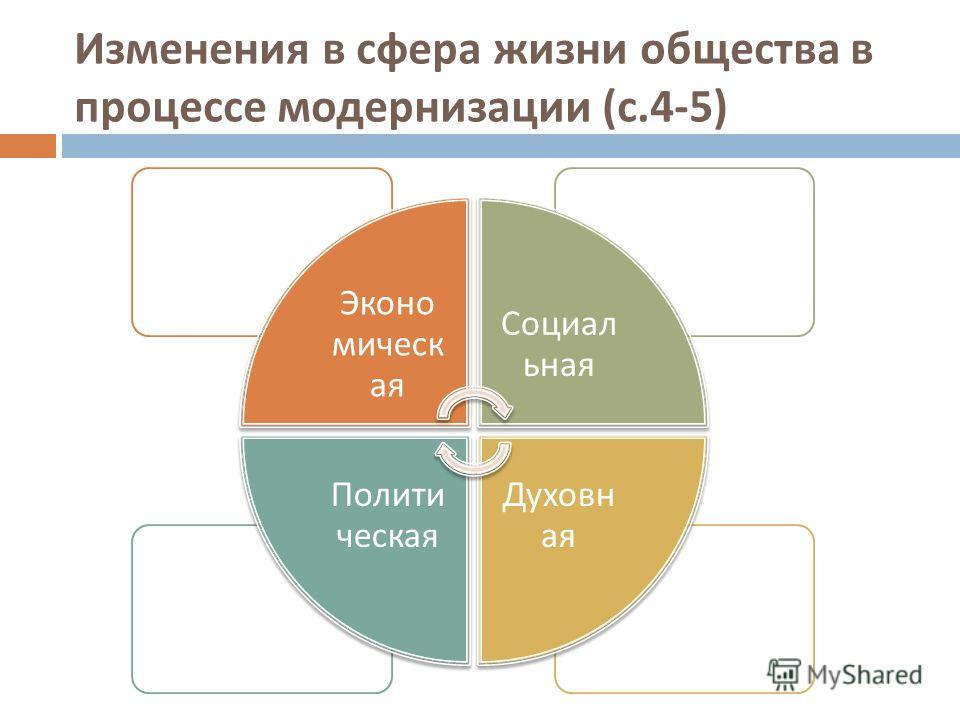 Изменения в сфера жизни общества в процессе модернизации ( с.4-5) Эконо мическ ая Социал ьная Духовн ая Полити ческая