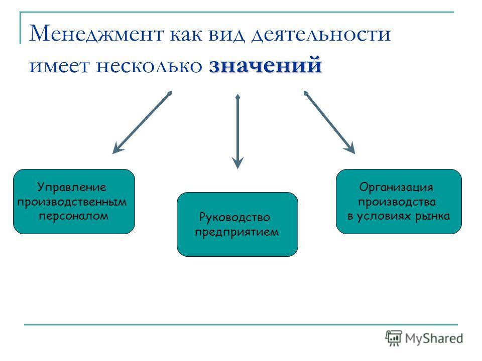значений Менеджмент как вид деятельности имеет несколько значений Управление производственным персоналом Руководство предприятием Организация производства в условиях рынка