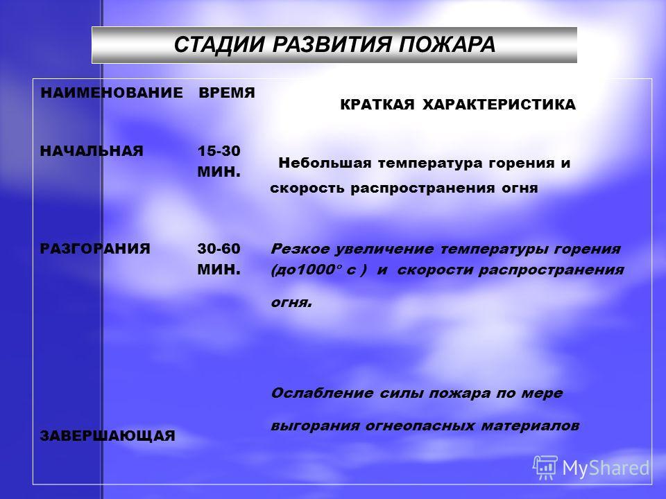 СТАДИИ РАЗВИТИЯ ПОЖАРА НАИМЕНОВАНИЕВРЕМЯ КРАТКАЯ ХАРАКТЕРИСТИКА НАЧАЛЬНАЯ 15-30 МИН. Небольшая температура горения и скорость распространения огня РАЗГОРАНИЯ 30-60 МИН. Резкое увеличение температуры горения (до1000 с ) и скорости распространения огня