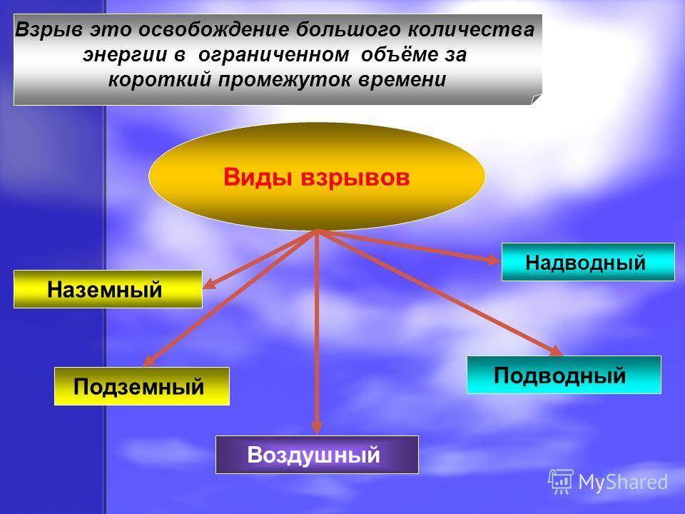 Взрыв это освобождение большого количества энергии в ограниченном объёме за короткий промежуток времени Виды взрывов Наземный Подземный Воздушный Подводный Надводный