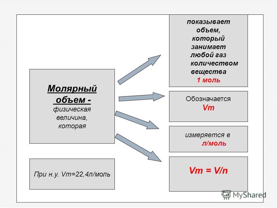 Молярный объем - физическая величина, которая показывает объем, который занимает любой газ количеством вещества 1 моль Обозначается Vm измеряется в л/моль Vm = V/n При н.у. Vm=22,4л/моль
