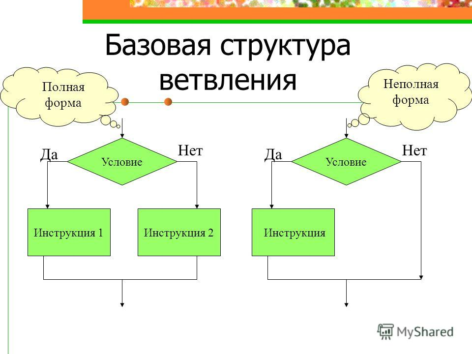 Базовая структура ветвления Условие Инструкция 1Инструкция 2 Да Нет Условие Инструкция Да Нет Неполная форма Полная форма