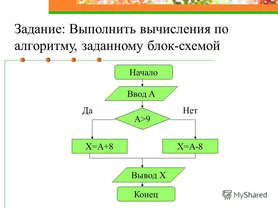 Задание: Выполнить вычисления по алгоритму, заданному блок-схемой Начало Ввод A A>9 X=A+8X=A-8 Вывод X Конец ДаНет