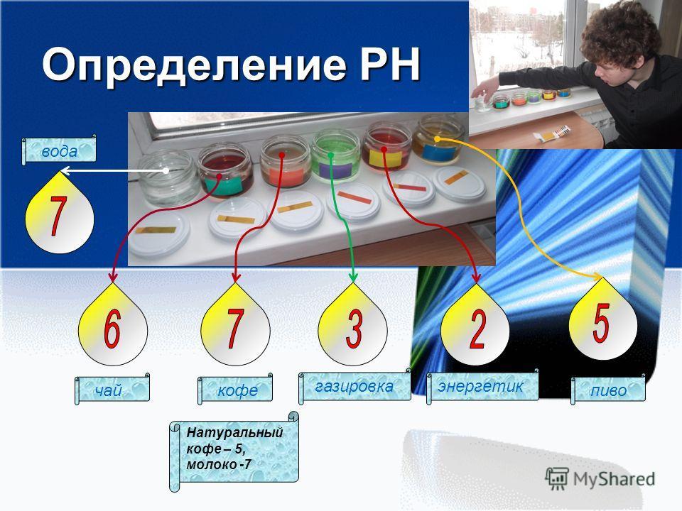Определение РН вода чай пиво кофе газировкаэнергетик Натуральный кофе – 5, молоко -7
