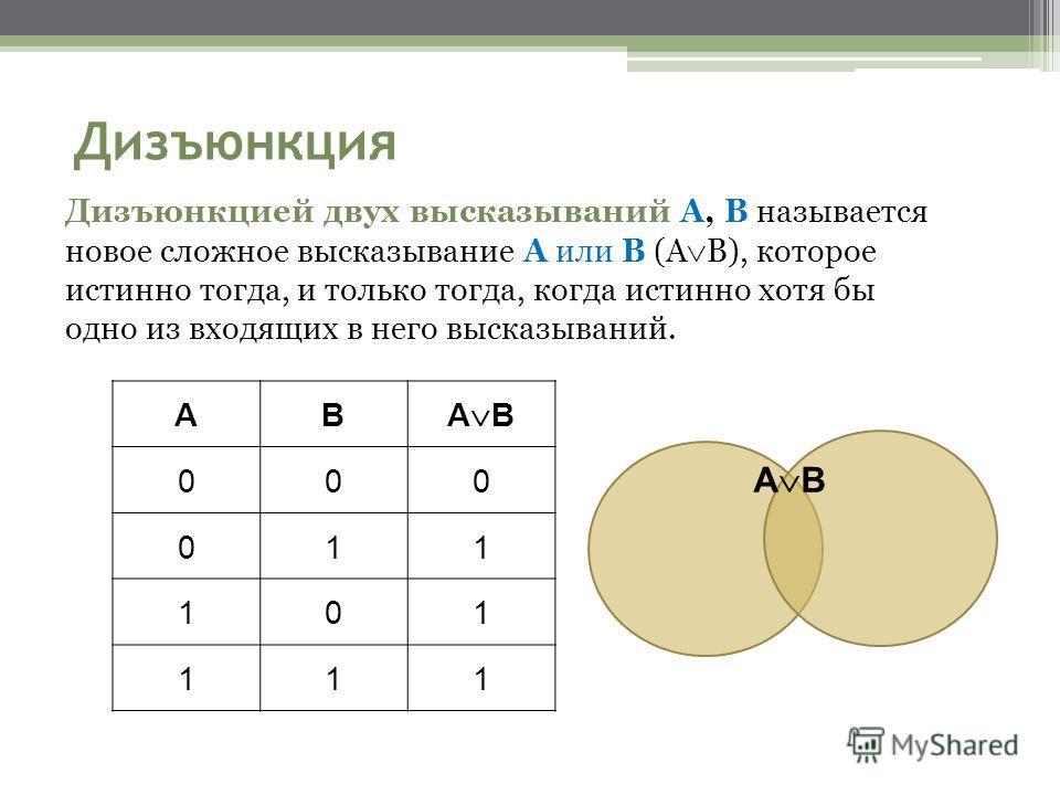 Дизъюнкция Дизъюнкцией двух высказываний A, B называется новое сложное высказывание A или B (A B), которое истинно тогда, и только тогда, когда истинно хотя бы одно из входящих в него высказываний. AB A B 000 011 101 111