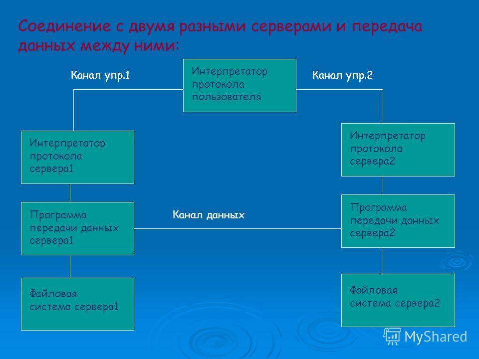 Соединение с двумя разными серверами и передача данных между ними: Интерпретатор протокола пользователя Интерпретатор протокола сервера1 Программа передачи данных сервера1 Файловая система сервера1 Интерпретатор протокола сервера2 Программа передачи