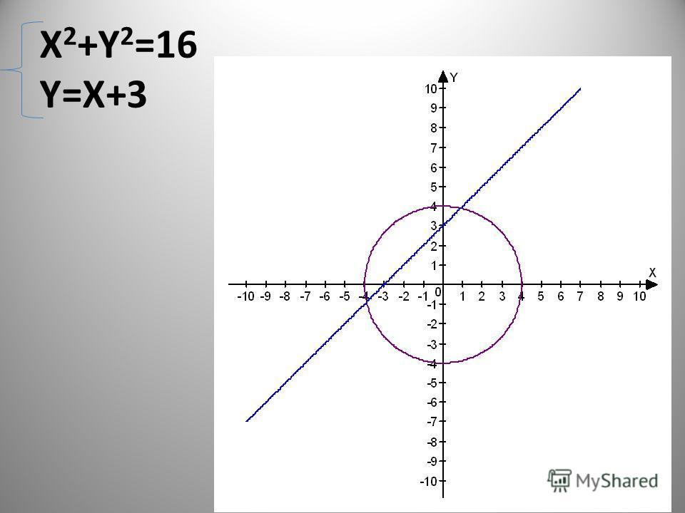 X 2 +Y 2 =16 Y=X+3