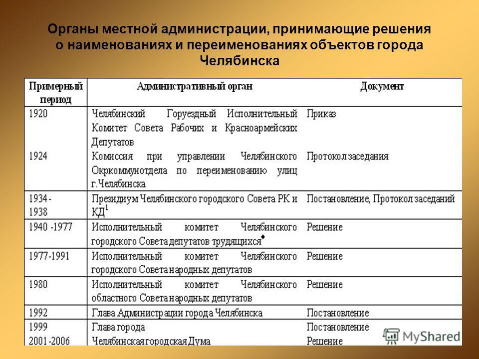 Органы местной администрации, принимающие решения о наименованиях и переименованиях объектов города Челябинска