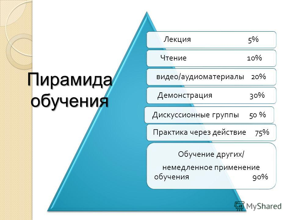 Лекция 5% Чтение 10% видео / аудиоматериалы 20% Демонстрация 30% Дискуссионные группы 50 % Практика через действие 75% Обучение других / немедленное применение обучения 90% Пирамидаобучения