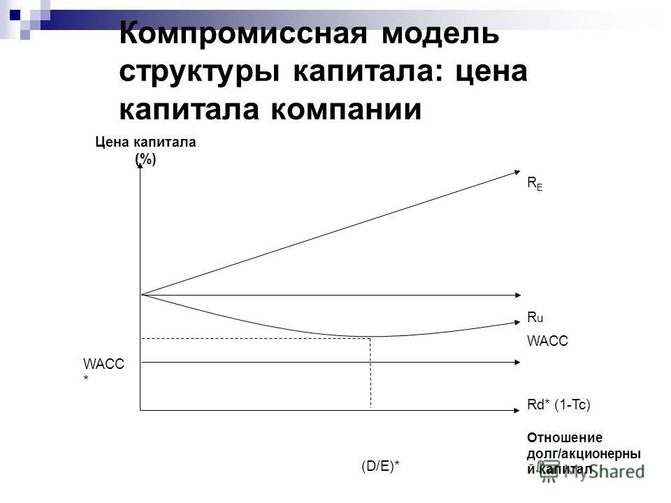 Компромиссная модель структуры капитала: цена капитала компании Цена капитала (%) RERE RuRu WACC WACC * Rd* (1-Tc) Отношение долг/акционерны й капитал (D/E)*