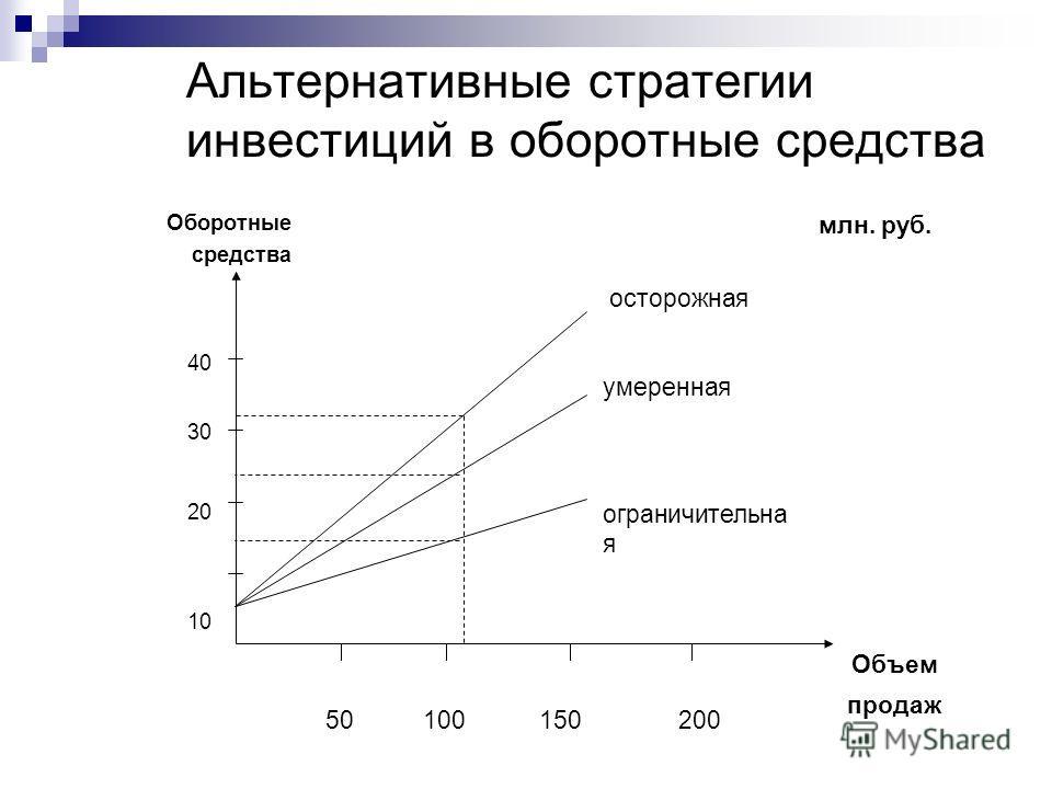 Альтернативные стратегии инвестиций в оборотные средства Оборотные средства млн. руб. осторожная 40 умеренная 30 20 ограничительна я 10 Объем 50100150200 продаж