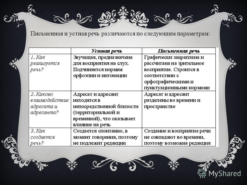 Письменная и устная речь различаются по следующим параметрам: