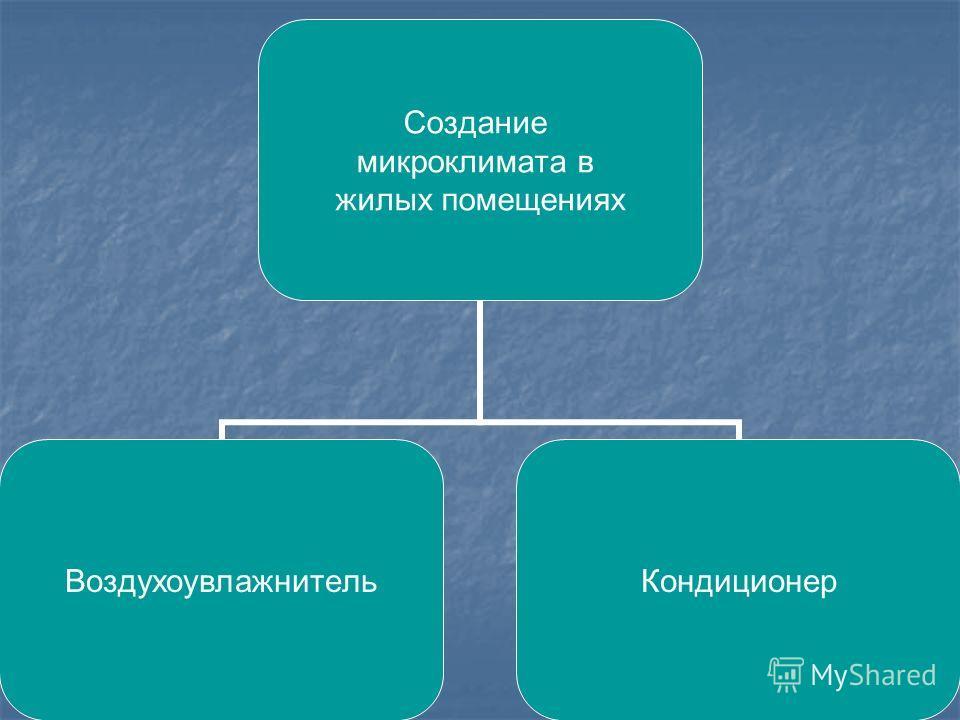 Создание микроклимата в жилых помещениях Воздухоувлажнител ь Кондиционер