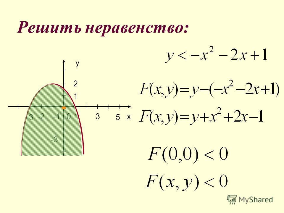 Решить неравенство : х-0,5-1,50 Построим график х-0,5-1,50 Возьмем пробную точку (3;0), найдем значение х-0,5-1,5; F(3,0)= 2; 2>0. 0 x 1 -2 y 2 21 + - - + + +