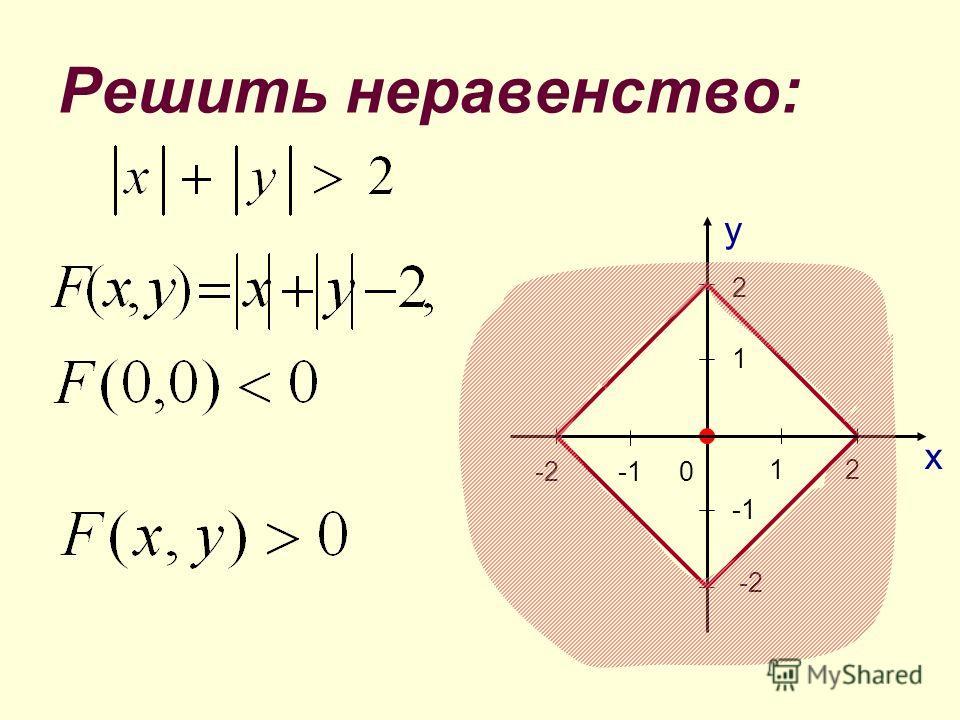 Решить неравенство: 0 -3-3 -1 5 31 2 у х -3-3 -2-2 1