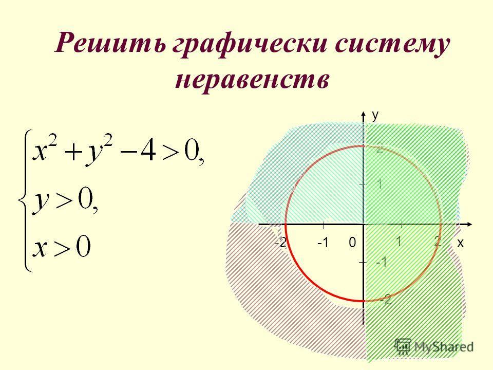 Правило пробной точки при решении систем неравенств. Построить F(x;y)=0 и G(x;y)=0 Взяв из каждой области пробную точку установить, являются ли ее координаты решением системы Объединение полученных областей- решение системы неравенств 0x 1 -2 y 2 21