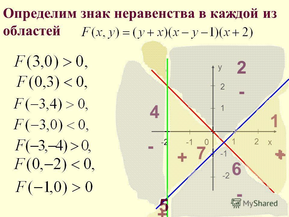 Решить графически неравенство: 0x 1 -2 y 2 21 Строим сплошными линиями графики: