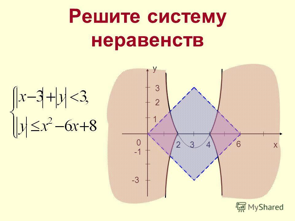 Решите систему неравенств 0x 1 -2 y 2 21