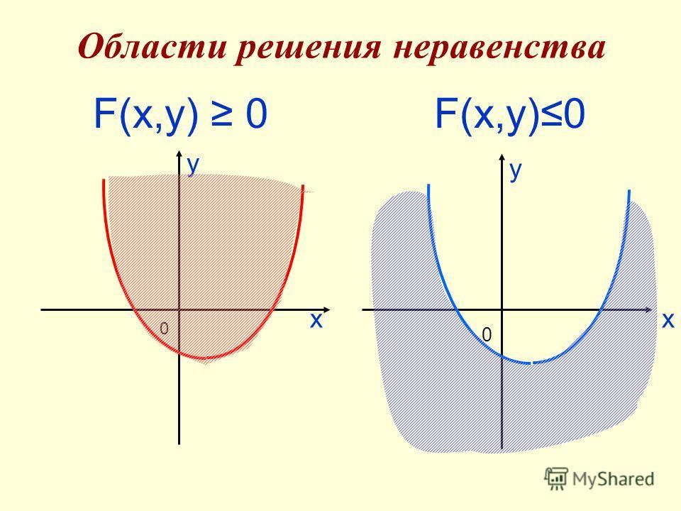 Неравенства с двумя переменными имеют вид: F(x,y) = y - f(x,y) Область решения неравенства - совокупность всех точек координатной плоскости, удовлетворяющих заданному неравенству.
