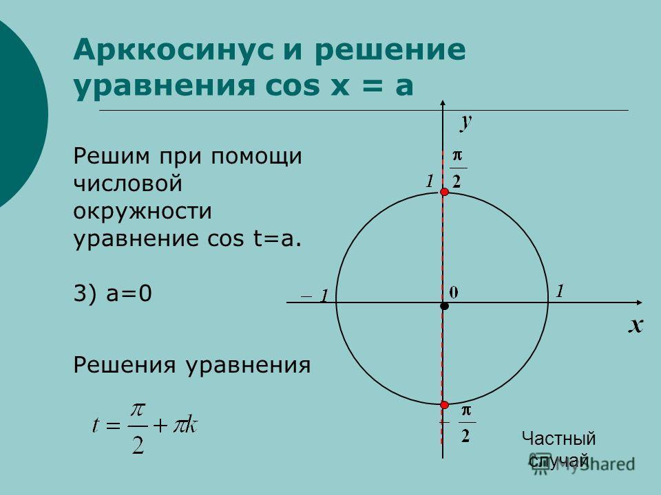 Арккосинус и решение уравнения cos x = a Решим при помощи числовой окружности уравнение cos t=a. 3) Решения уравнения Частный случай а=0