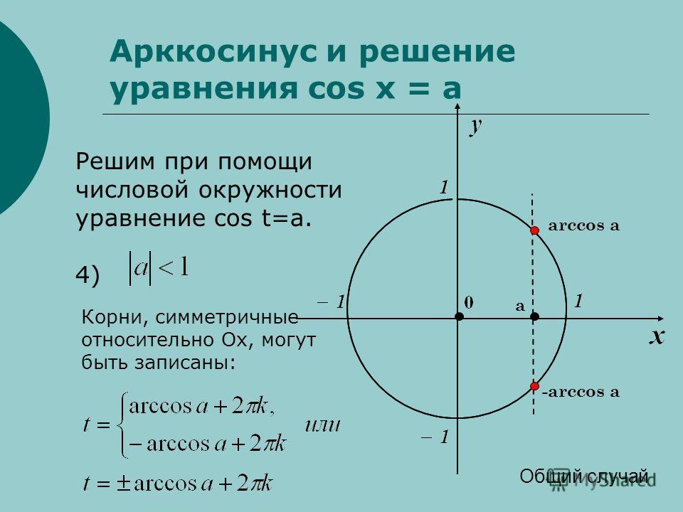 Арккосинус и решение уравнения cos x = a Решим при помощи числовой окружности уравнение cos t=a. 4) Общий случай Корни, симметричные относительно Оx, могут быть записаны: arccos а -arccos а а