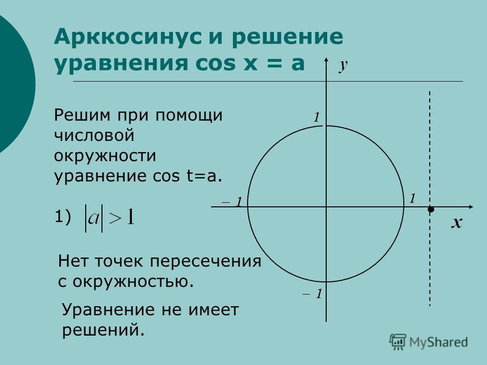 Арккосинус и решение уравнения cos x = a Решим при помощи числовой окружности уравнение cos t=a. 1) Нет точек пересечения с окружностью. Уравнение не имеет решений.