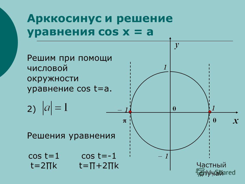 Арккосинус и решение уравнения cos x = a Решим при помощи числовой окружности уравнение cos t=a. 2) Решения уравнения Частный случай cos t=1 t=2k cos t=-1 t=+2k