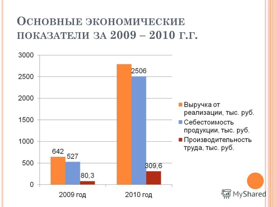 О СНОВНЫЕ ЭКОНОМИЧЕСКИЕ ПОКАЗАТЕЛИ ЗА 2009 – 2010 Г. Г.