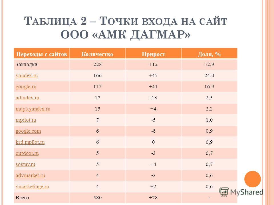 Т АБЛИЦА 2 – Т ОЧКИ ВХОДА НА САЙТ ООО «АМК ДАГМАР» Переходы с сайтовКоличествоПриростДоля, % Закладки228+1232,9 yandex.ru166+4724,0 google.ru117+4116,9 adindex.ru17-132,5 maps.yandex.ru15+42,2 mpilot.ru7-51,0 google.com6-80,9 krd.mpilot.ru600,9 outdo
