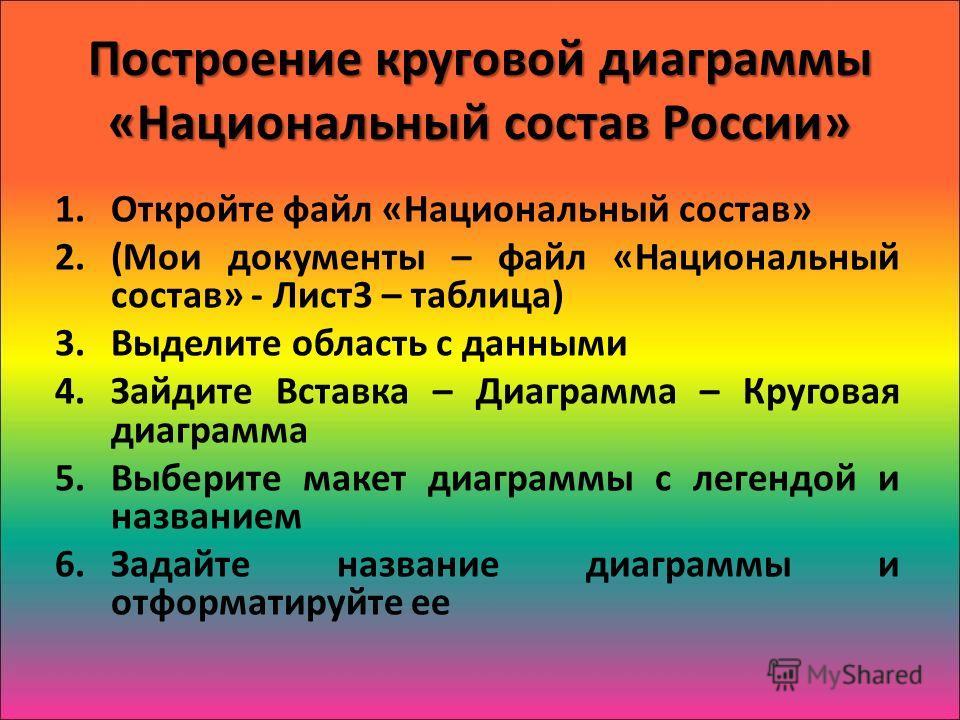Построение круговой диаграммы «Национальный состав России» 1.Откройте файл «Национальный состав» 2.(Мои документы – файл «Национальный состав» - Лист3 – таблица) 3.Выделите область с данными 4.Зайдите Вставка – Диаграмма – Круговая диаграмма 5.Выбери