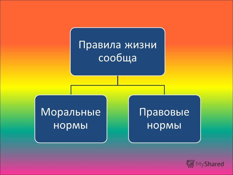Правила жизни сообща Моральные нормы Правовые нормы
