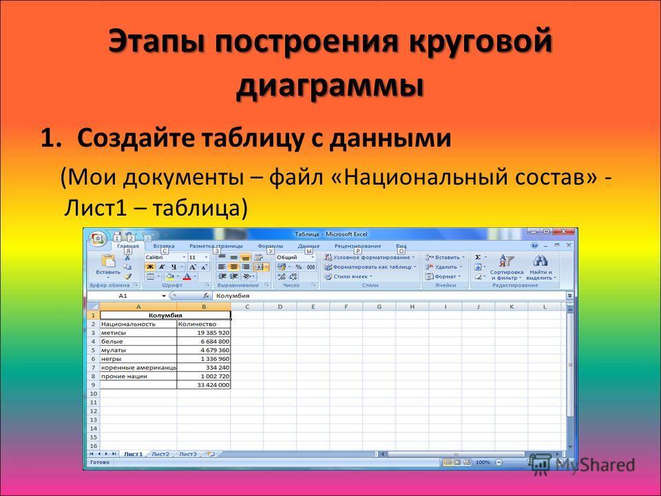 Этапы построения круговой диаграммы 1.Создайте таблицу с данными (Мои документы – файл «Национальный состав» - Лист1 – таблица)