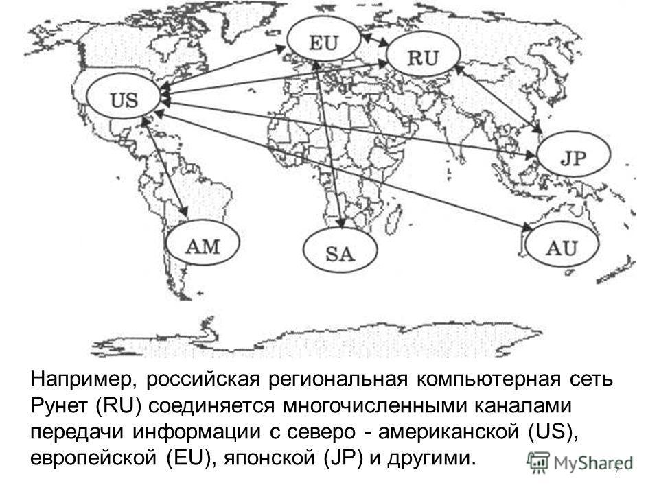 7 Например, российская региональная компьютерная сеть Рунет (RU) соединяется многочисленными каналами передачи информации с северо - американской (US), европейской (EU), японской (JP) и другими.