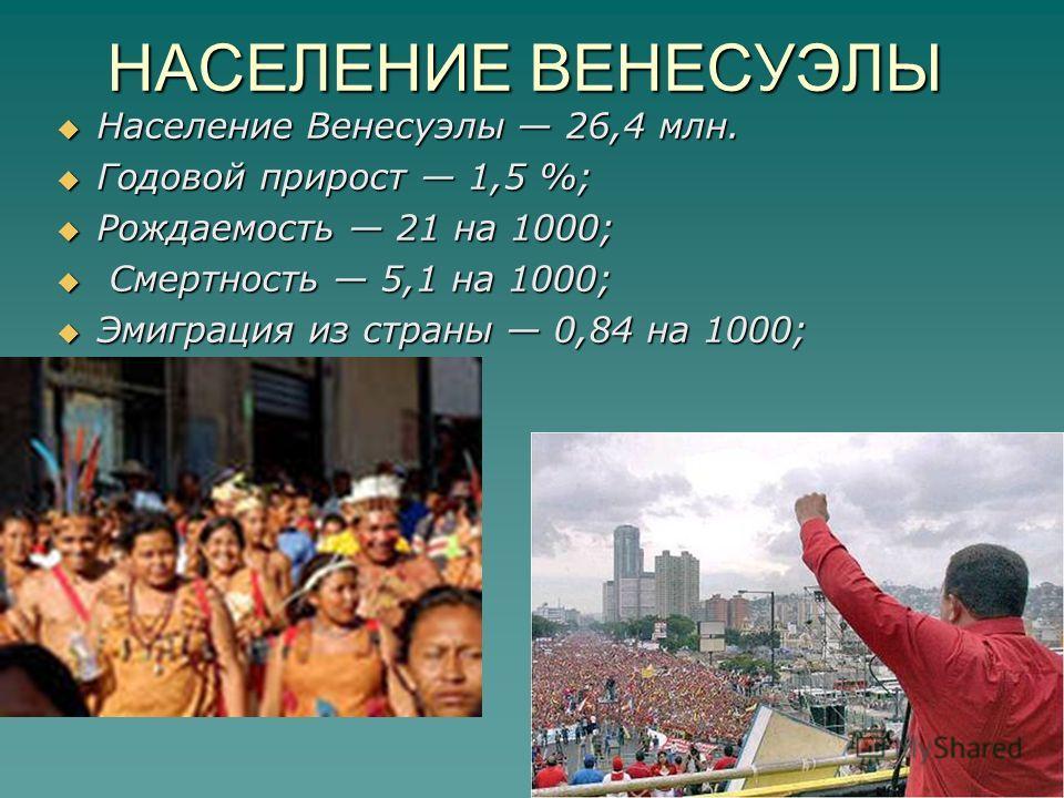НАСЕЛЕНИЕ ВЕНЕСУЭЛЫ Население Венесуэлы 26,4 млн. Население Венесуэлы 26,4 млн. Годовой прирост 1,5 %; Годовой прирост 1,5 %; Рождаемость 21 на 1000; Рождаемость 21 на 1000; Смертность 5,1 на 1000; Смертность 5,1 на 1000; Эмиграция из страны 0,84 на