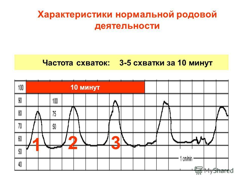 Характеристики нормальной родовой деятельности Частота схваток: 3-5 схватки за 10 минут 10 минут 1 23