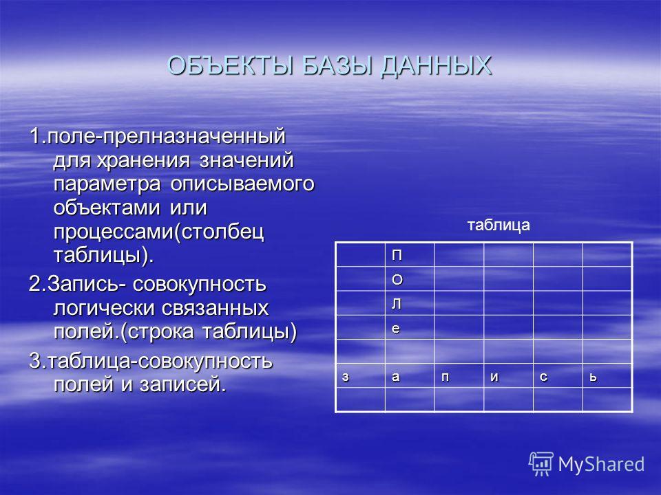 ОБЪЕКТЫ БАЗЫ ДАННЫХ 1.поле-прелназначенный для хранения значений параметра описываемого объектами или процессами(столбец таблицы). 2.Запись- совокупность логически связанных полей.(строка таблицы) 3.таблица-совокупность полей и записей. П О Л е запис