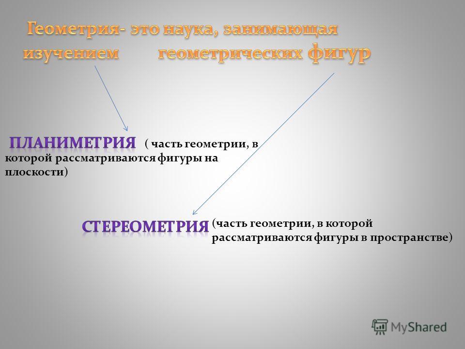 ( часть геометрии, в которой рассматриваются фигуры на плоскости) (часть геометрии, в которой рассматриваются фигуры в пространстве)