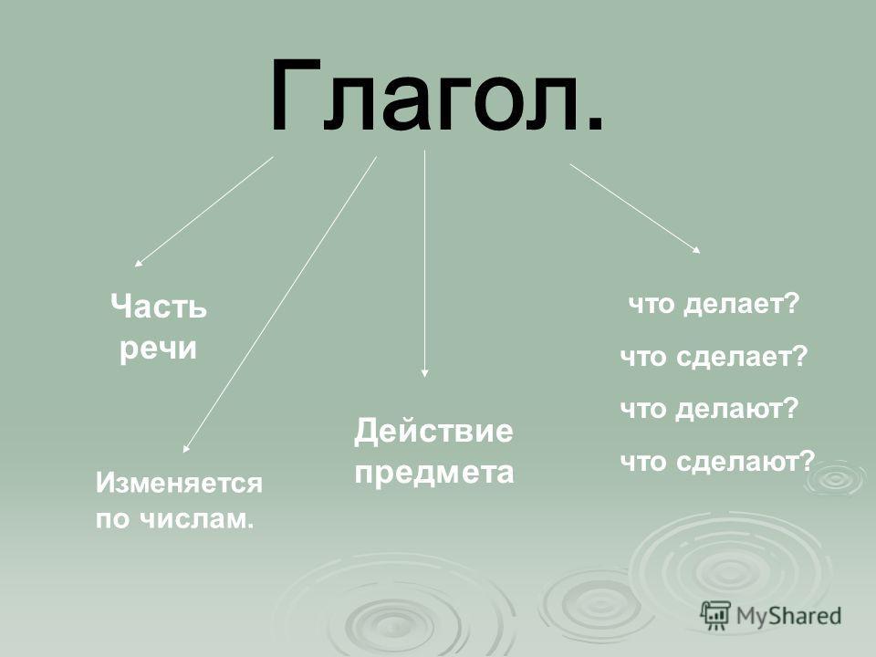 Глагол. Часть речи Действие предмета что делает? что сделает? что делают? что сделают? Изменяется по числам.