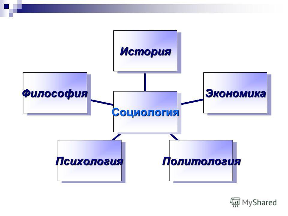 Социология История Экономика ПолитологияПсихология Философия